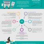 7 techniques pour traduire votre site web - Milega