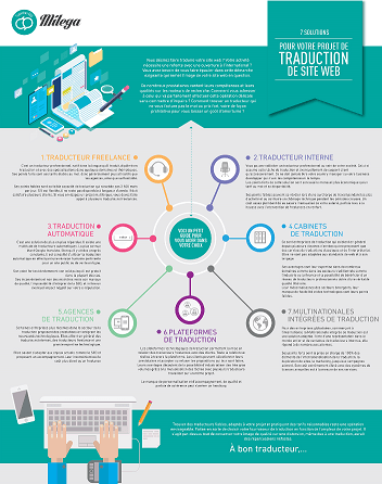 Traduction de site internet infographie
