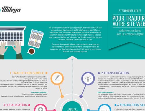 Infographie : 7 techniques utiles pour traduire votre site web