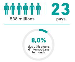 Quelques chiffres démontrant l'importance d'une traduction français anglais